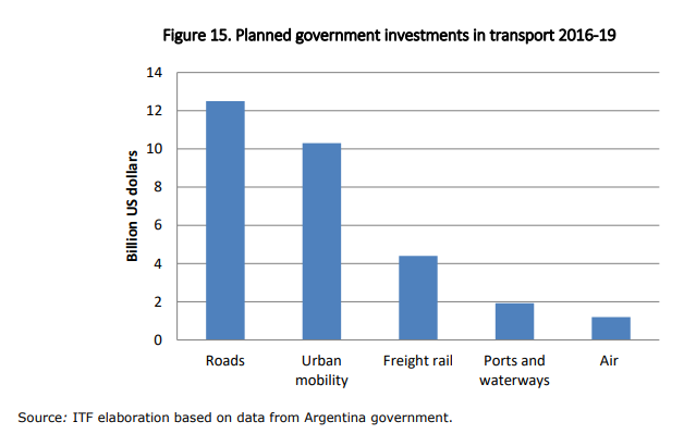 Planned-argentina-investments-in-transport-2016-19