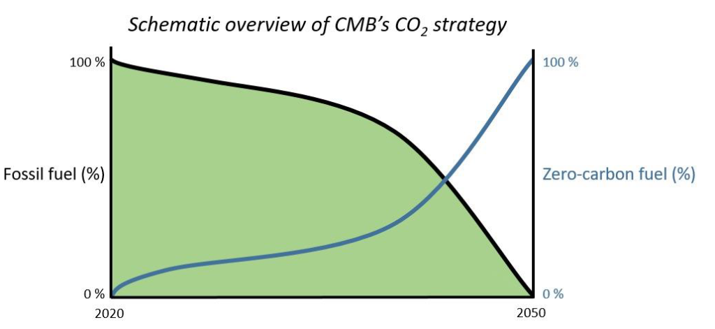 cmb-co2-strategy-1024x471