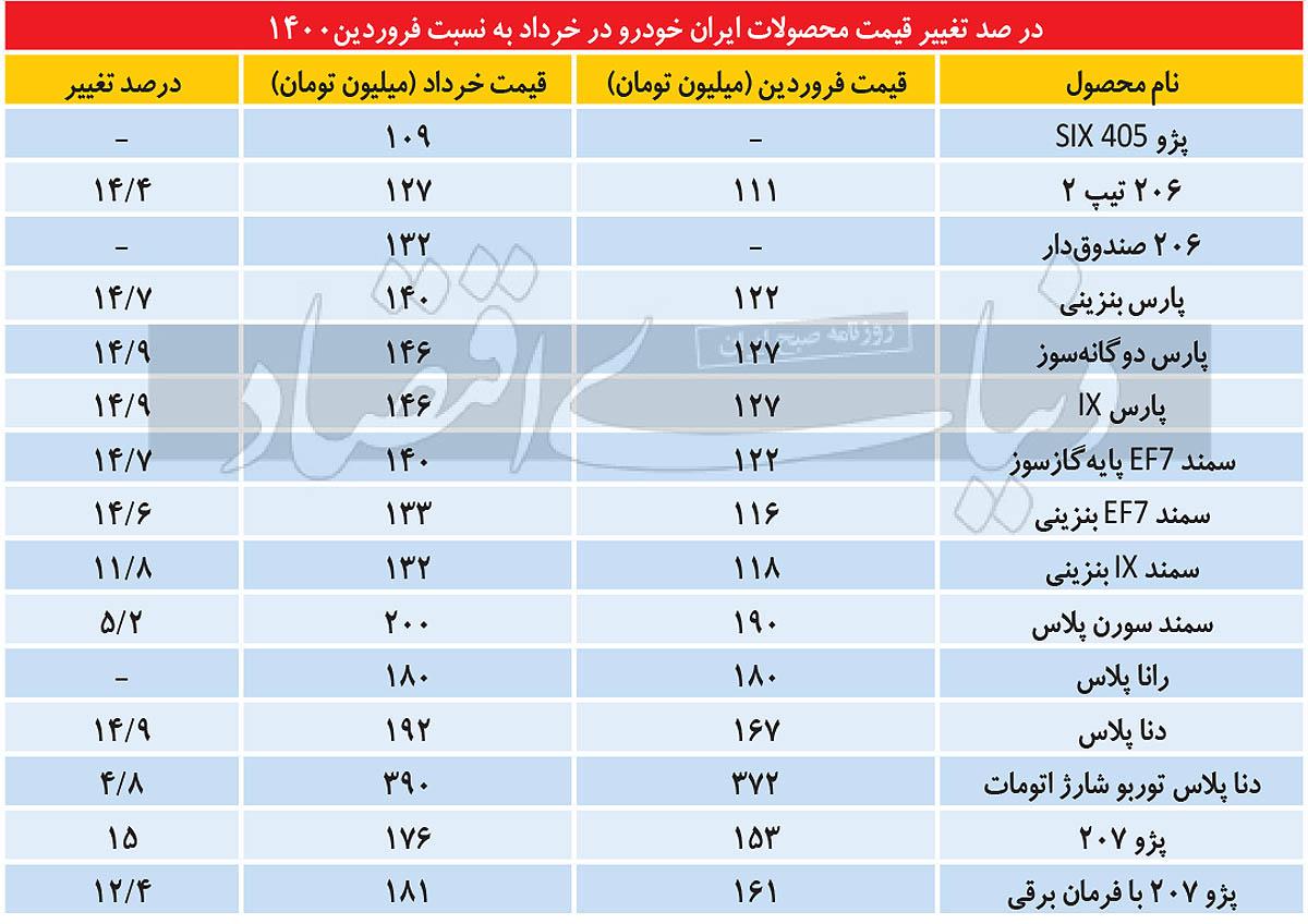 جدول قیمت خودرو
