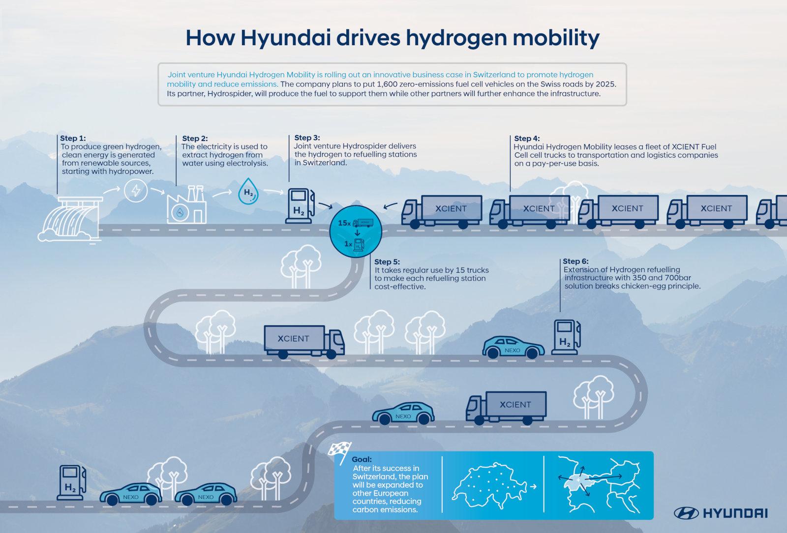 hyundai-hydrogen-mobility-infographic-1610