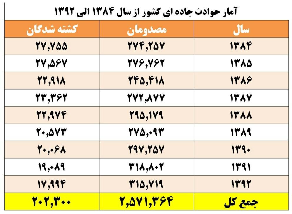 طی 9سال 202هزار کشته و 2.571هزار مصدوم در جاده های ایران/جدول