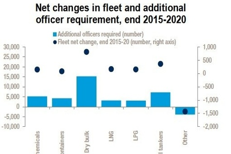 Drewry: Slowing shipping fleet growth to reduce officers shortage
