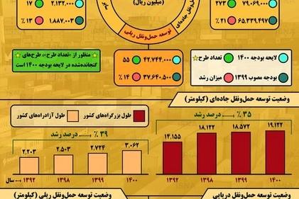 اینفوگرافیک / وضعیت توسعه حملونقل کشور از ۱۳۹۲ تا ۱۴۰۰