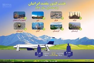 هشت کشور مقصد ایرانیان (5 ماه اول سال 96)