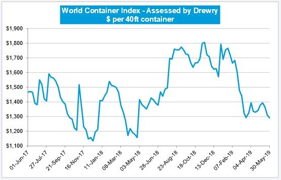 Drewry: World Container Index Down by 1.5%
