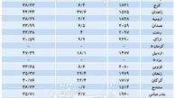 آخرین وضعیت مسکن در 31 استان کشور/ پایتخت در رتبه نهم کمترین تورم مسکن