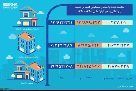 مقایسه تعداد واحدهای مسکونی کشور بر حسب آپارتمانی و غیر آپارتمانی 1395-1390