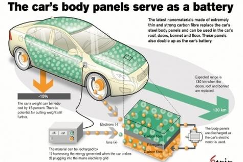 ساخت باتری های بادوام خودرو با استفاده از فناوری نانو