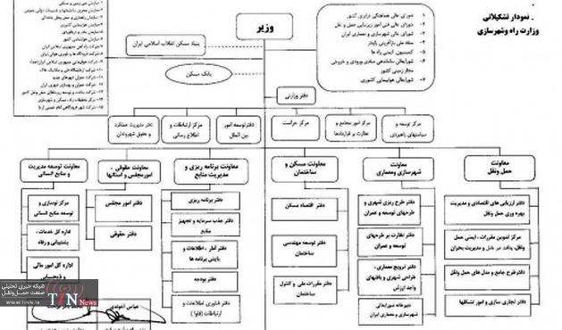 ◄ تشکیل معاونت حملونقل در وزارت راه و شهرسازی