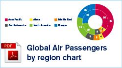 Global Air Passengers by Region