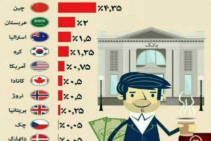 مقایسه نرخ سود بانکی در ایران و جهان