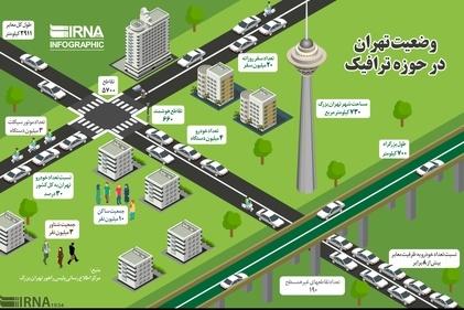 وضعیت تهران در حوزه ترافیک