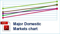 Major Domestic Markets chart