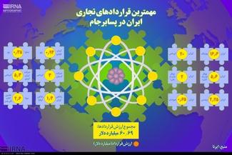 اینفوگرافیک/ مهم ترین قراردادهای تجاری ایران در پسابرجام