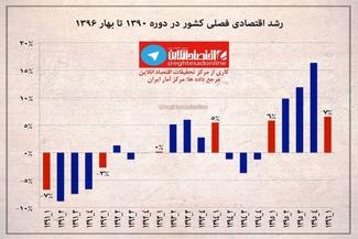 اینفوگرافیک / رشد اقتصادی فصلی کشور از ۹۰ تا ۹۶