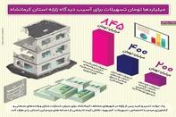 اینفوگرافیک/ میلیاردها تومان تسهیلات برای آسیبدیدگان زلزله استان کرمانشاه