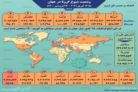 اینفوگرافیک / آمار کرونا در جهان تا ۲۷ فروردین