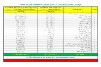 ◄گزارش کالای ترانزیتی از مسیر ایران به تفکیک گمرک مبداء از ابتدای سال 95 تاکنون
