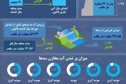 سدهای ایران در چه وضعیتی هستند؟ اینفوگرافی را ببینید