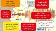 اینفوگرافیک/ زمین لرزه 7/3 ریشتری در استان کرمانشاه